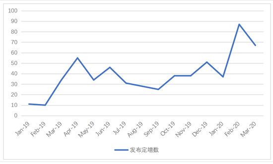 """""""上海交通大学上海高级金融学院,李峰,特许全球金融科技师,CGFT""""/"""