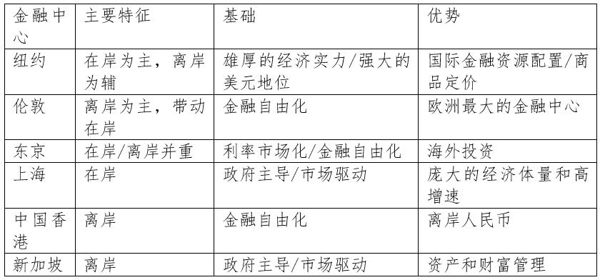 李峰,高金,特许全球金融科技师,CGFT,国际金融中心,金融科技人才
